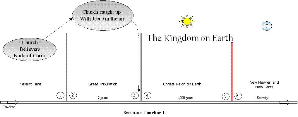 Scripture Timeline Diagram